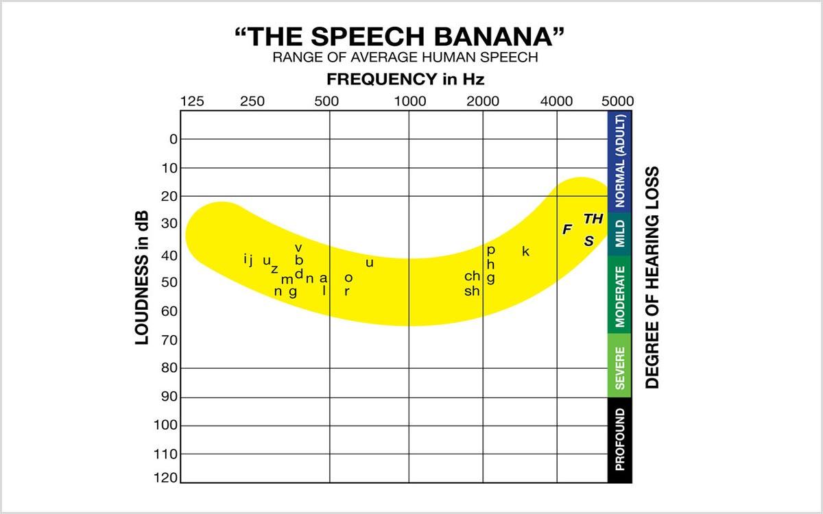 Chart showing speech banana.